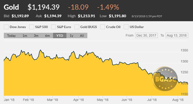 gold price august 13 2018 YTD