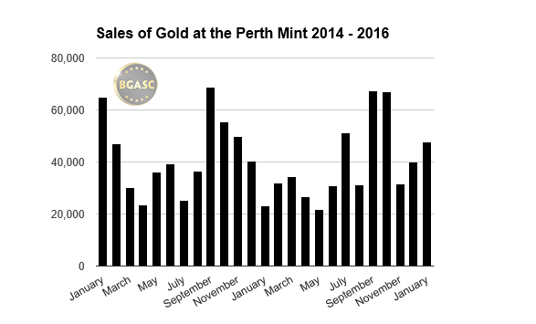 perth mint gold sales bgasc 2014 -2016 january