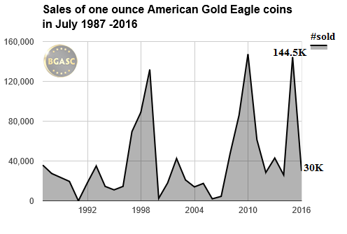 july sales of gold eagles bgasc 1987- 2016