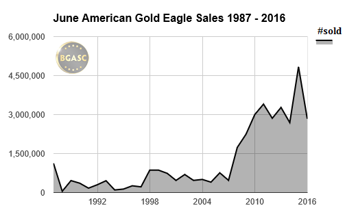 june american silver eagle sales 87-2016 BGASC