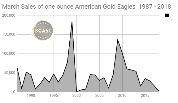 march sales of american gold eagles 198