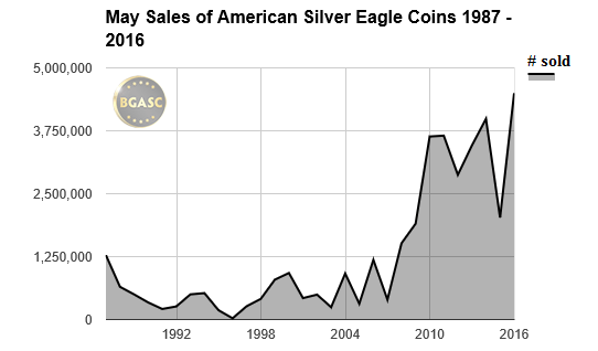 may sales american silver eagle 1987-2016 bgasc