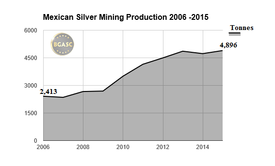 mexican silver mining production bgasc 2006-2015