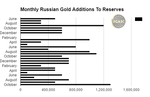 monthly gold additions russia june 2014 - October 2016 bgasc