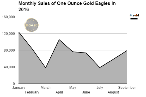 monthly sales of american gold eagles 2016 bgasc