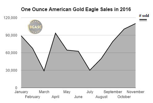 one ounce american gold eagle sales in 2016 by month november bgasc