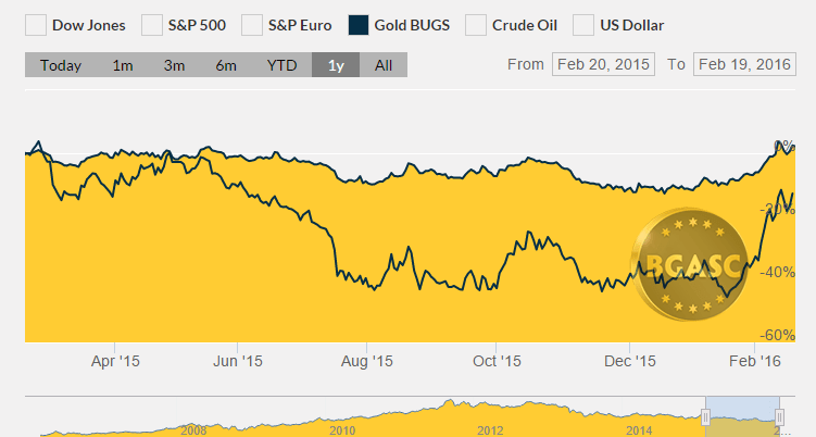 one year gold miner index bgas 2015-16