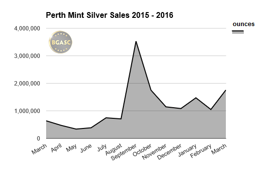 perth mint silver sales 2015-16 march bgasc