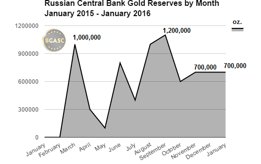 russian gold reserves 2015- 2016 january bgasc