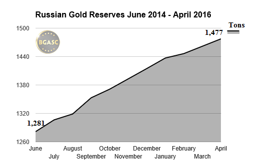 russian gold reserves june 2015-april 2016 bgasc