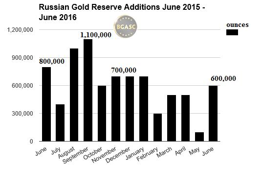 russian gold reserves june 2015 - june 2016 bgasc