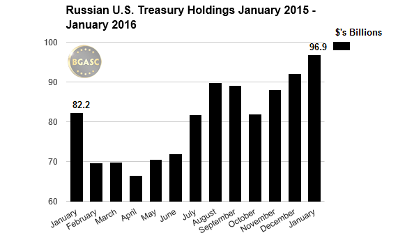 russian treasury holdings bgasc 2015-16 jan