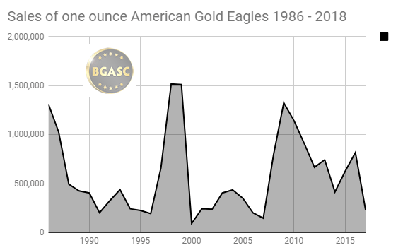 sales of one ounce american gold eagles 1986 - 2017 year end