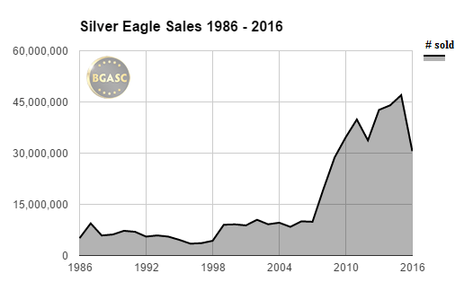 silver eagle sales 1986-2016 sept bgasc