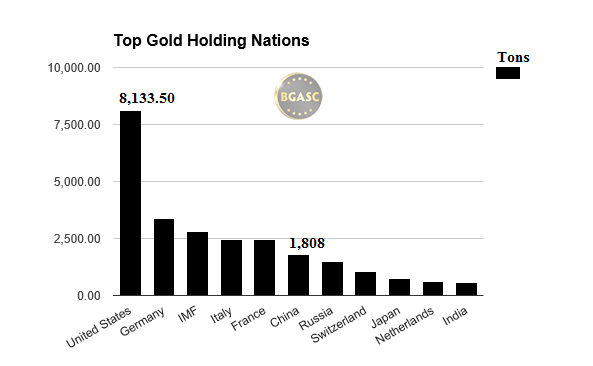 top gold holding nations bgasc china
