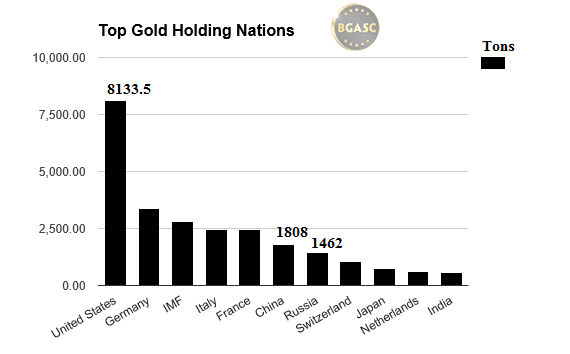 top gold holding nations bgasc russia us china may 2016