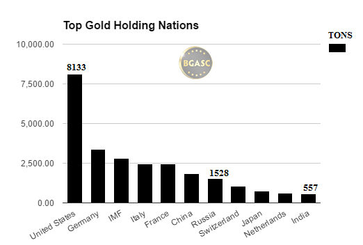 top gold holding nations bgasc september 2016