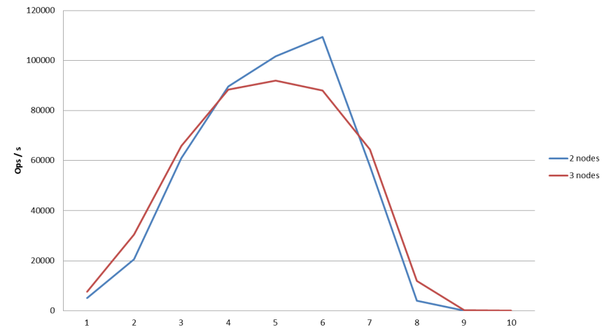 comparing-performance-importing-couchbase-16-mappers