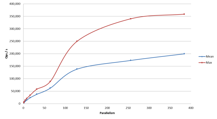 performance-dependence-on-the-level-of-parallelism