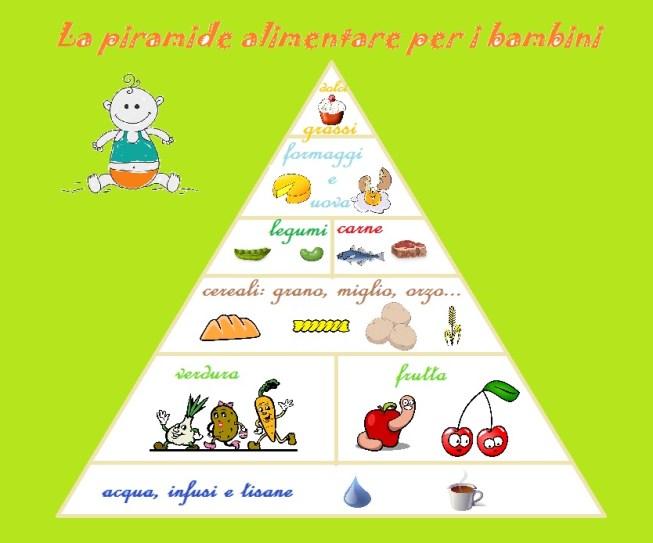 piramide alimentare bambini bimbonaturale