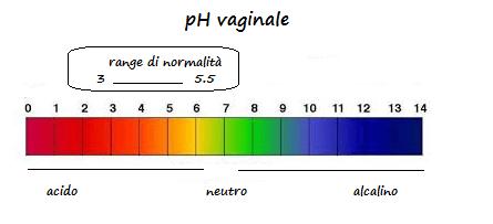 ph vaginale
