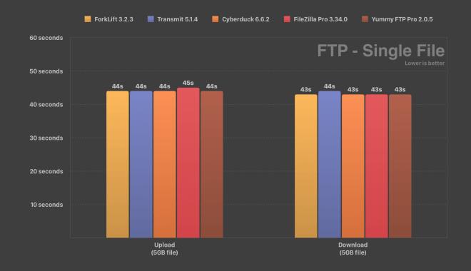FTP Speed Test ForkLift Transmit Cyberduck FileZilla Yummy FTP Single File Comparison