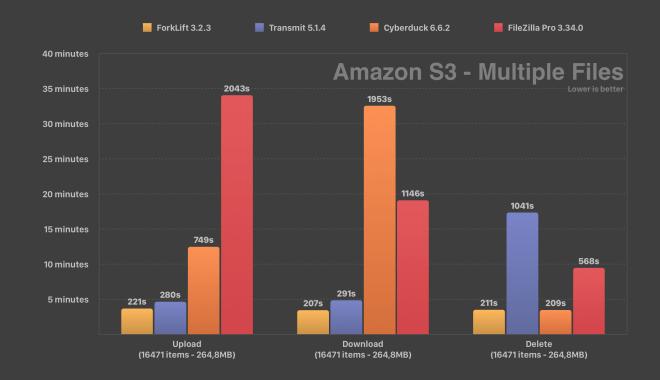 Amazon S3 Speed Test ForkLift Transmit Cyberduck FileZilla Multiple Files Comparison