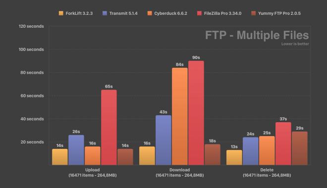 FTP Speed Test ForkLift Transmit Cyberduck FileZilla Yummy FTP Multiple Files Comparison