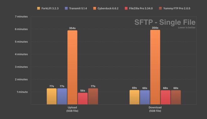 SFTP Speed Test ForkLift Transmit Cyberduck FileZilla Yummy FTP Single File Comparison