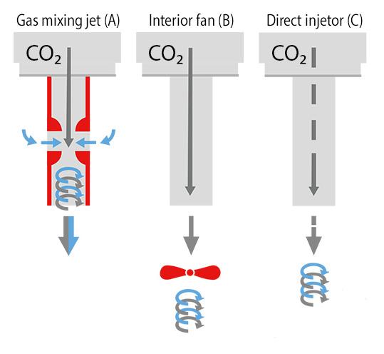 gas mixing jet