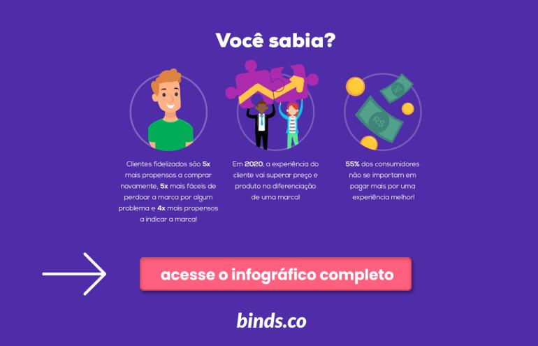 Imagem clicável para baixar o infográfico sobre Customer Experience da binds.co