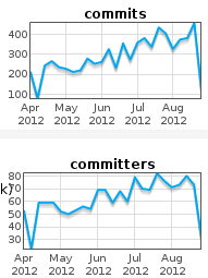 Commits, committers per week