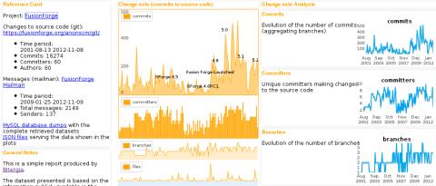 FusionForge report
