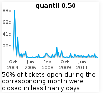 0.50 quantil for closed tickets