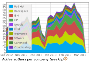 Activde developers by company, in OpenStack git, all projects, Grizzly release cycle
