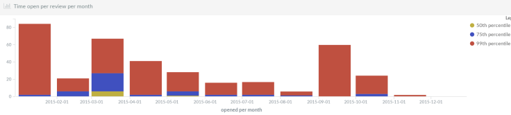 openstack-hellmann-time-open-monthly
