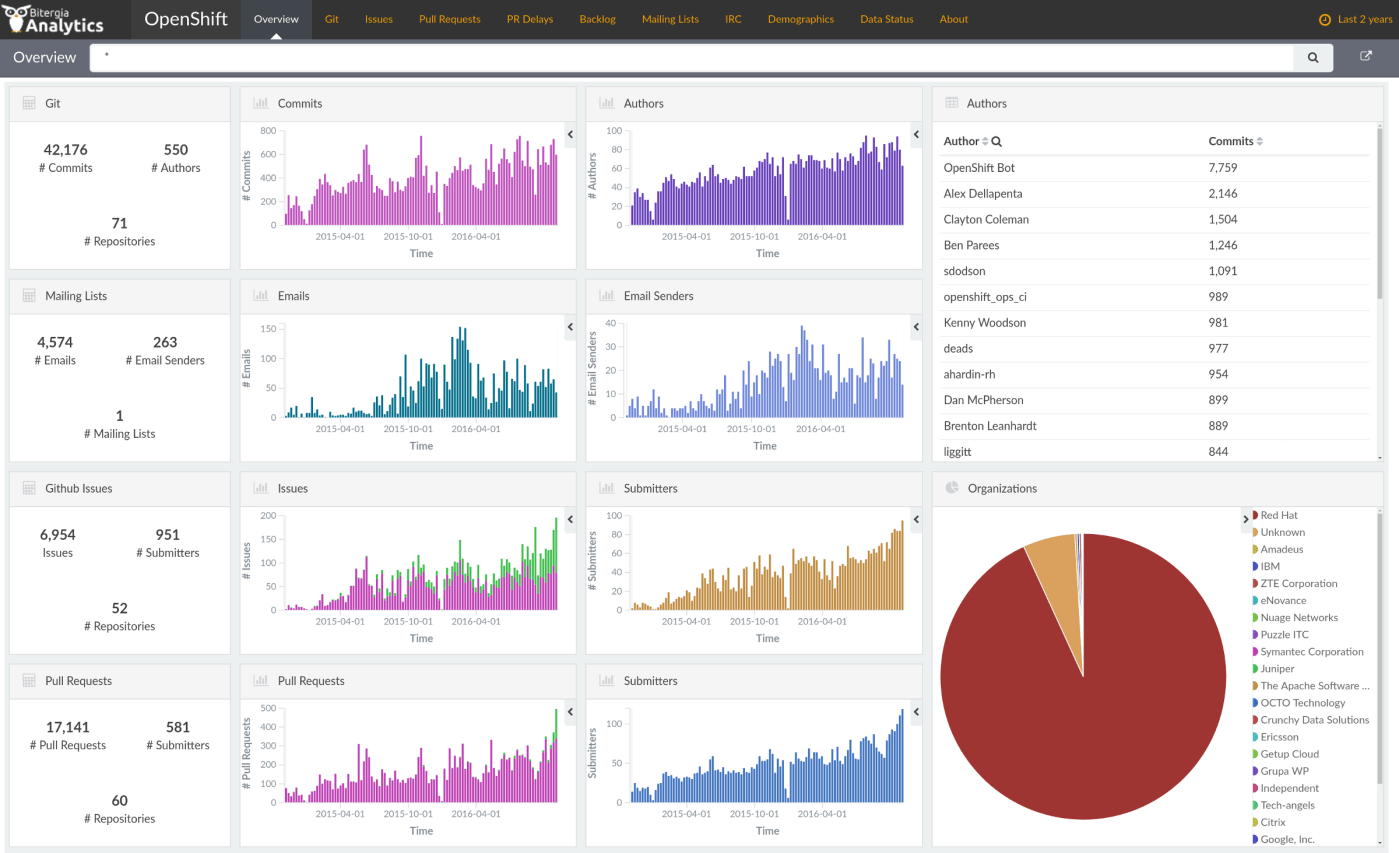 OpenShift Grimoire Dashboard overview panel