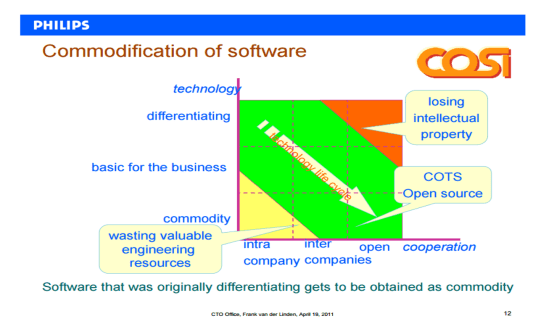 Commodification of Software