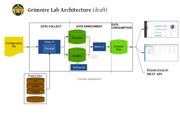 Grimoire Lab architecture draft, showing its different pieces