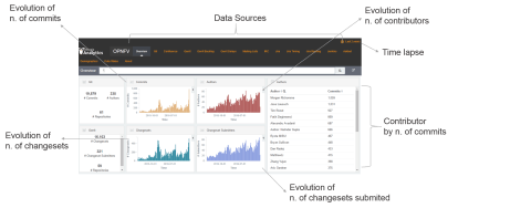 Open Source Software dashboard for tracking