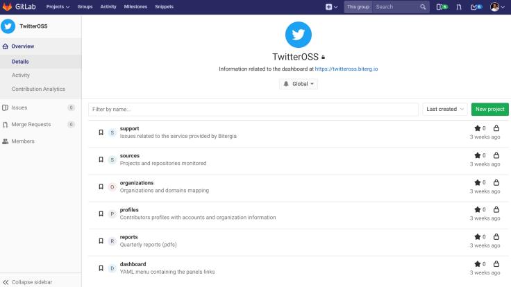Bitergia Analytics TwitterOSS GitLab Support Group