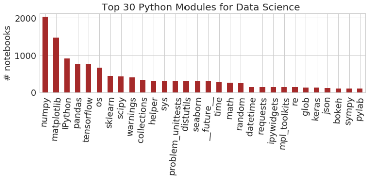 A Preliminary Analysis on the Use of Python Notebooks