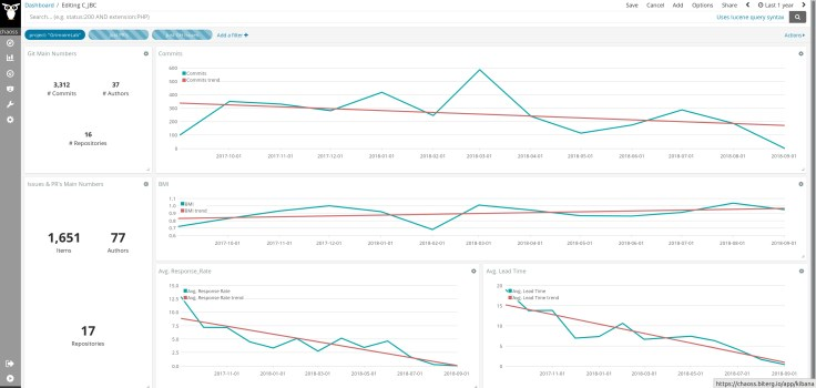 Custom Bitergia Analytics panel