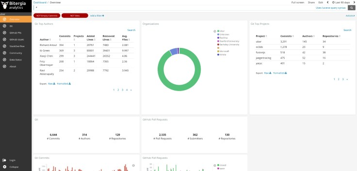 Bitergia Analytics dashboard for Uber Open Source Program Office