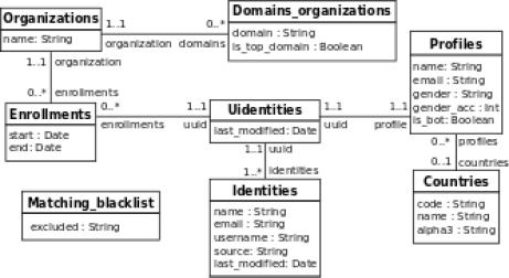 db-schema