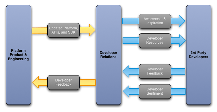 The developer relations ongoing interface cycle
