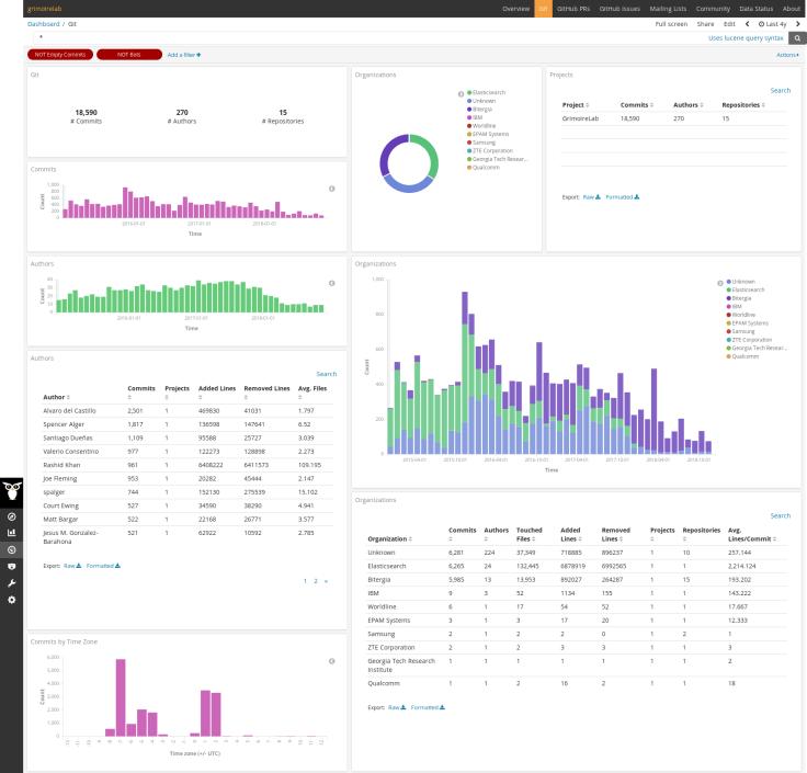 GrimoireLab Bitergia Analytics