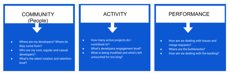 Community, Activity, and Performance
