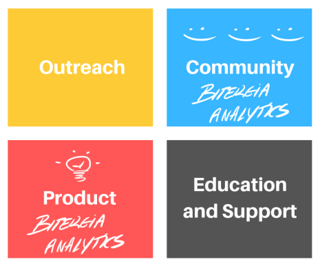 DevRel Outreach-Community-Product-Support