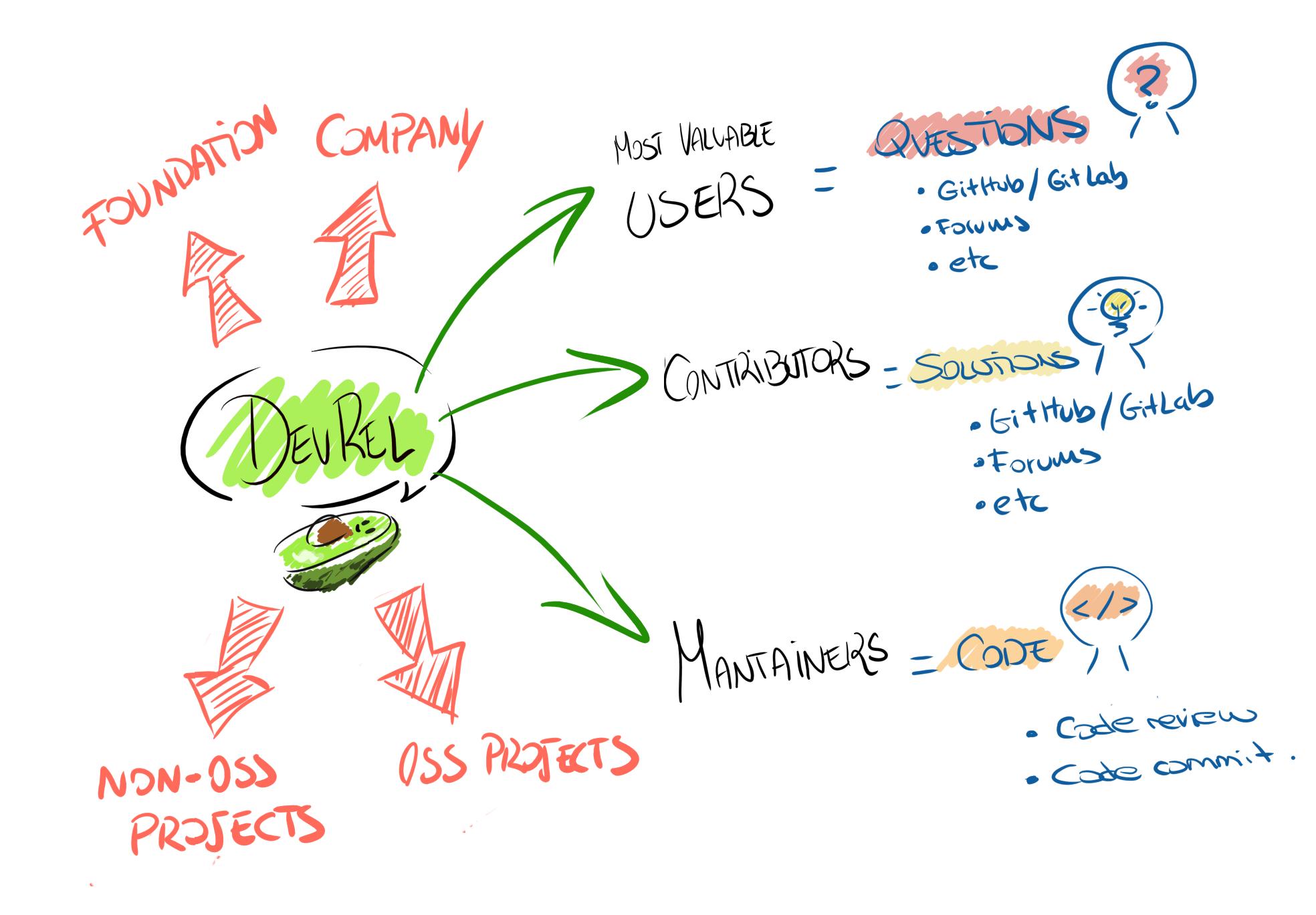 KPIs and metrics for DevRel Programs